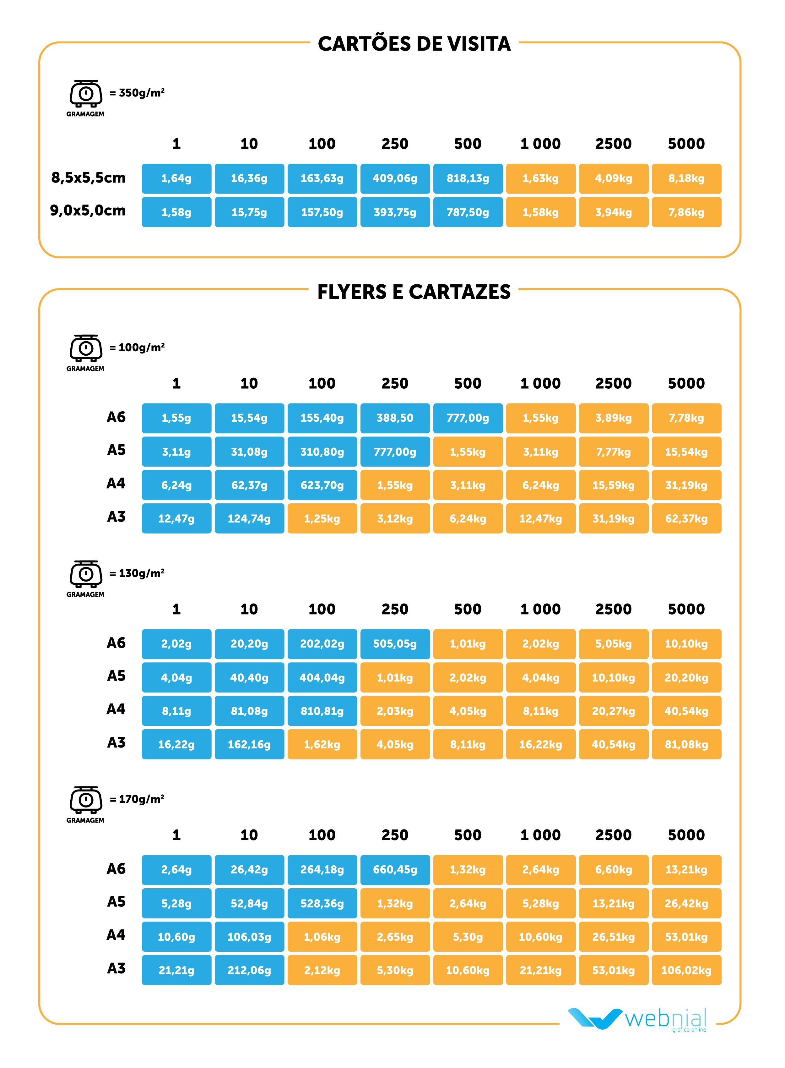 Tabela para cálculo de gramagem