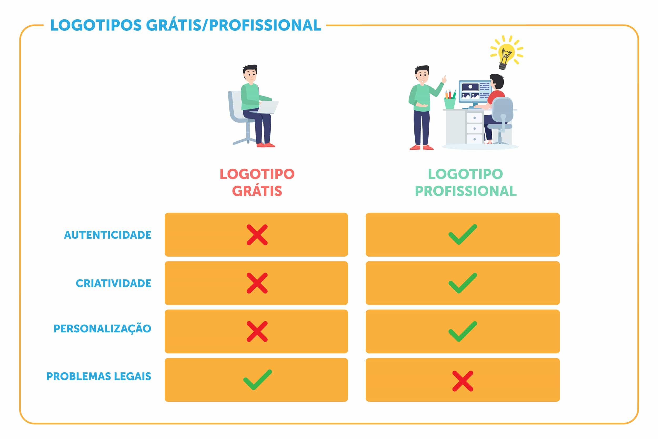 Comparação entre logotipos online grátis e logotipos profissionais