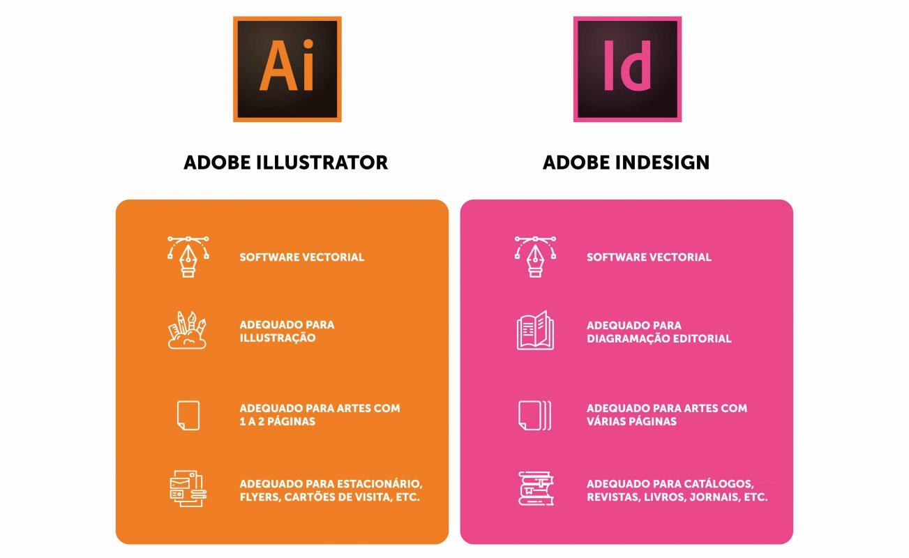 Comparação Illustrator e o InDesign
