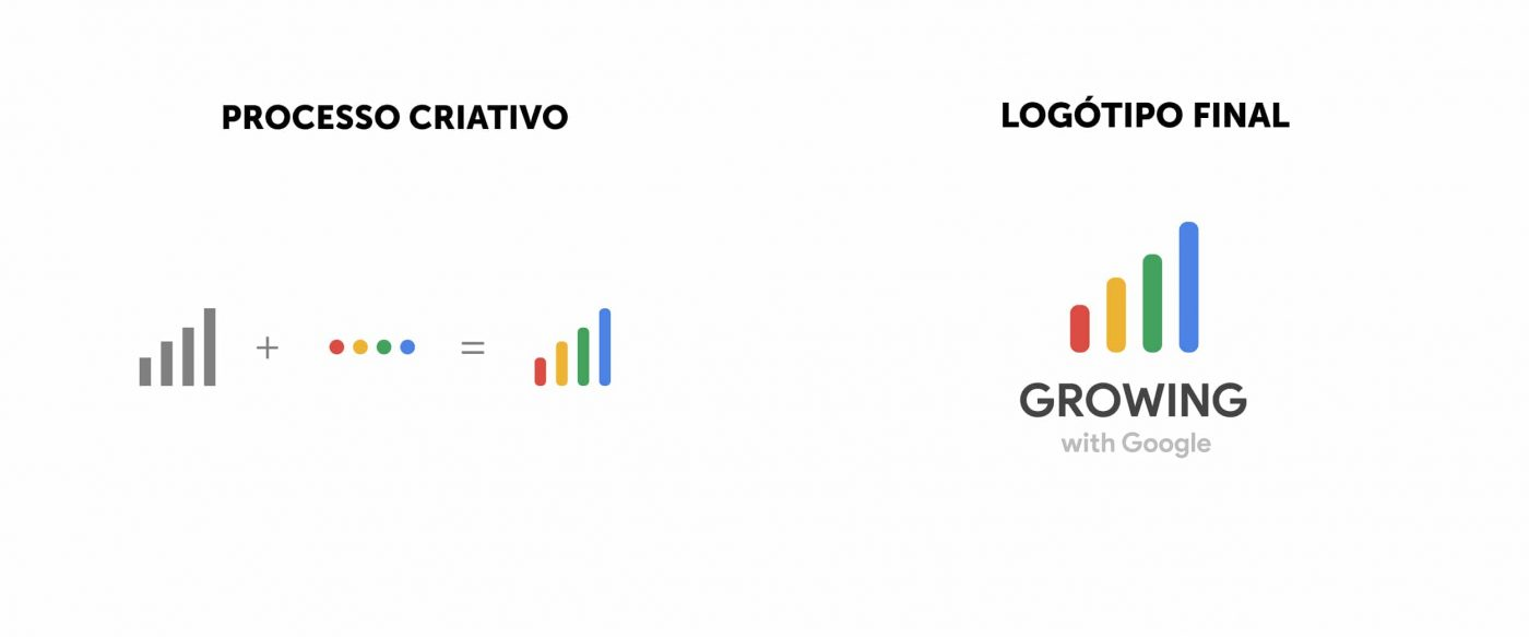 logótipo growing with google